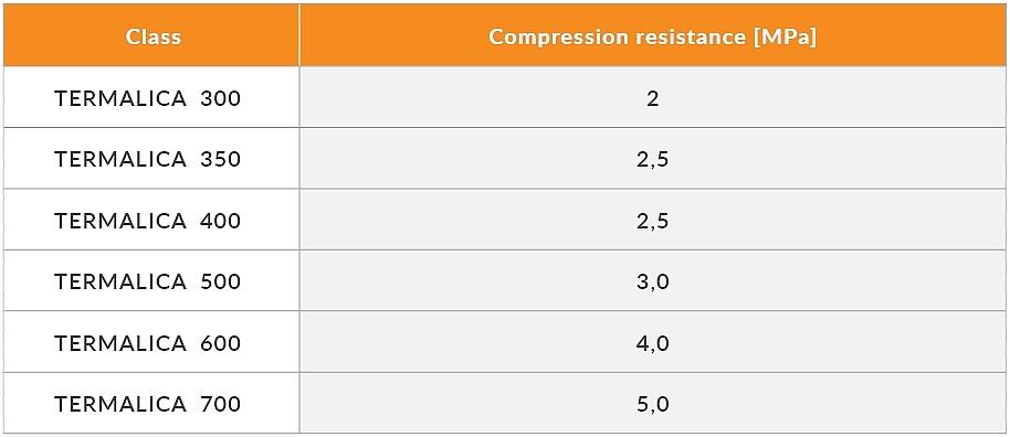 Porózus beton paraméterek