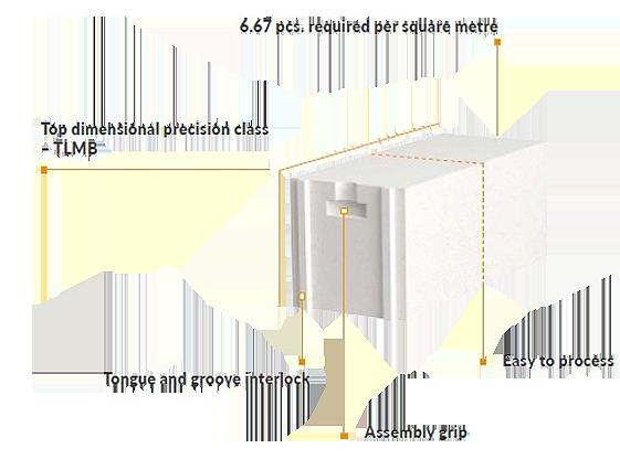 Falazóblokk Termalica építési rendszer